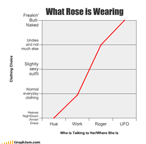 What Rose is Wearing
