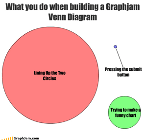Lining Up the Two Circles Trying to make a funny chart What you do when building a Graphjam Venn Diagram Pressing the submit button