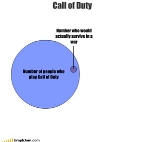 Number of people who play Call of Duty Number who would actually survive in a war Call of Duty