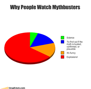 Why People Watch Mythbusters