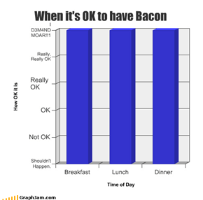 When it's OK to have Bacon