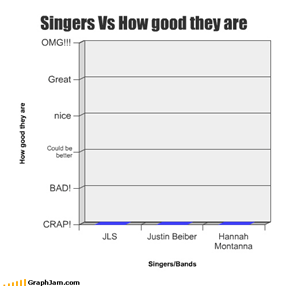 Singers Vs How good they are