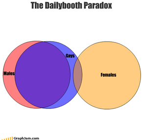 Males Gays The Dailybooth Paradox Females