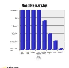 Nerd Heirarchy