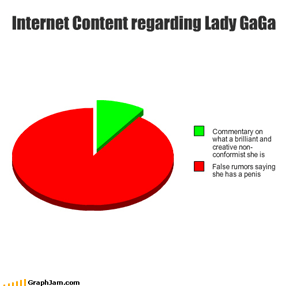 Internet Content regarding Lady GaGa