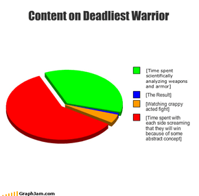 Content on Deadliest Warrior