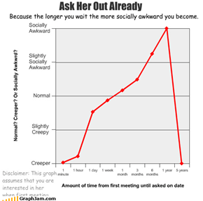 Ask Her Out Already Disclaimer: This graph assumes that you are interested in her when first meeting. Because the longer you wait the more socially awkward you become.