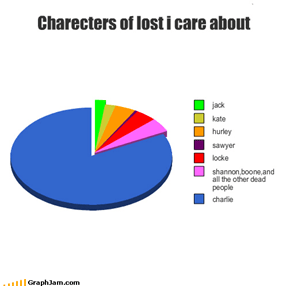 Charecters of lost i care about