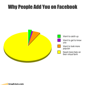 Why People Add You on Facebook