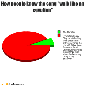 "How people know the song ""walk like an egyptian"""