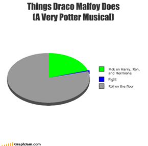 Things Draco Malfoy Does  (A Very Potter Musical)