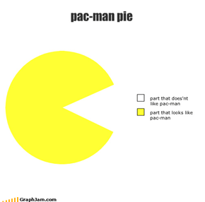 pac-man pie