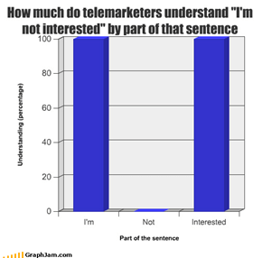 "How much do telemarketers understand ""I'm not interested"" by part of that sentence"