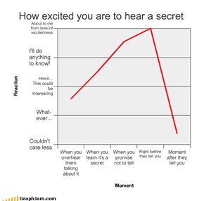 How excited you are to hear a secret