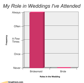 My Role in Weddings I've Attended