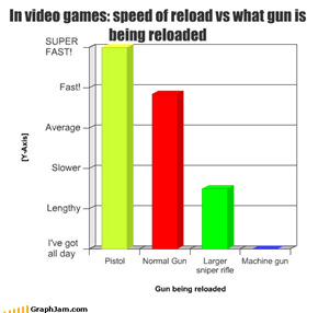 In video games: speed of reload vs what gun is being reloaded