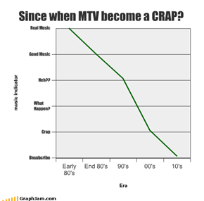 Since when MTV become a CRAP?
