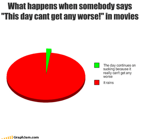 "What happens when somebody says ""This day cant get any worse!"" in movies"