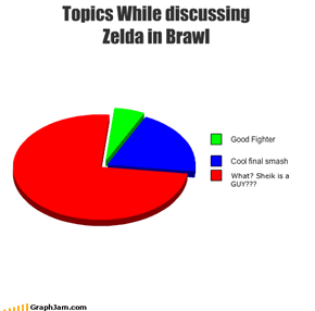 Topics While discussing Zelda in Brawl