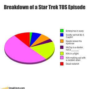 Breakdown of a Star Trek TOS Episode