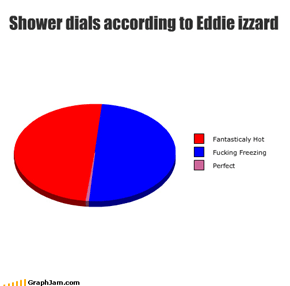 Shower dials according to Eddie izzard