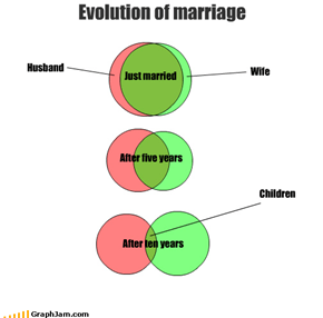 Husband Wife Evolution of marriage Just married After five years After ten years Children