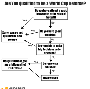 Are You Qualified to Be a World Cup Referee?