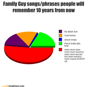 Family Guy songs/phrases people will remember 10 years from now