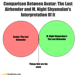 Comparison Between Avatar: The Last Airbender and M. Night Shyamalan's Interpretation Of It