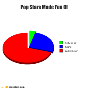 Pop Stars Made Fun Of
