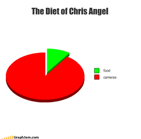 The Diet of Chris Angel