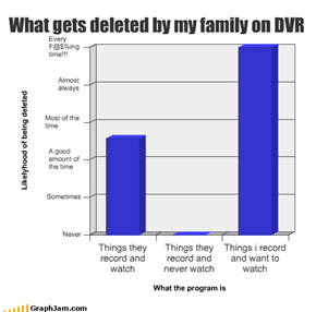 What gets deleted by my family on DVR