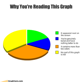 Why You're Reading This Graph