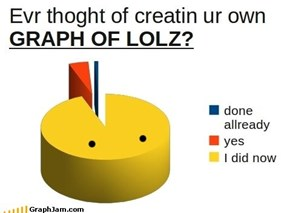 Graph of Lolz