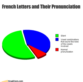 French Letters and Their Pronunciation