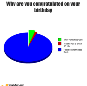 Why are you congratulated on your birthday