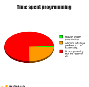 Time spent programming