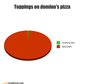 Toppings on domino's pizza