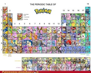 The Periodic Table of Pokémon