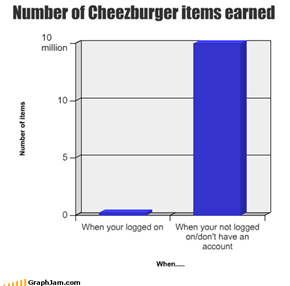 Number of Cheezburger items earned