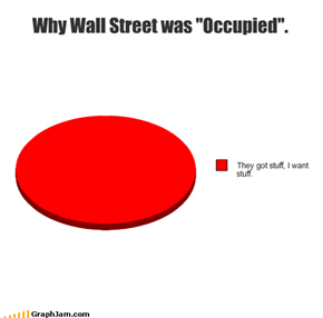 "Why Wall Street was ""Occupied""."