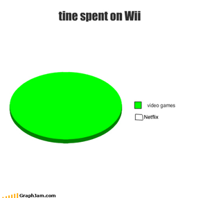 tine spent on Wii