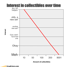 Interest in collectibles over time