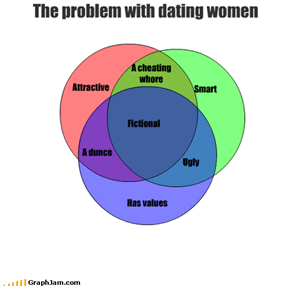 The problem with dating women