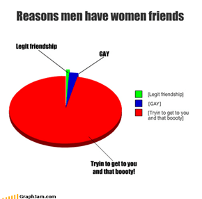 Reasons men have women friends