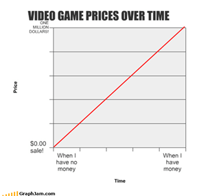 VIDEO GAME PRICES OVER TIME