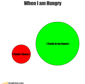 When I am Hungry