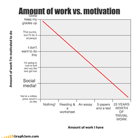 Amount of work vs. motivation