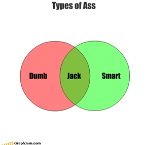 Types of Ass