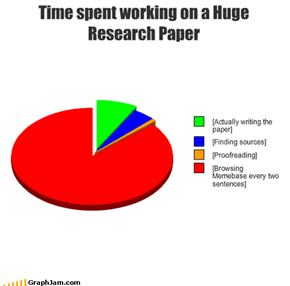 Time spent working on a HugeResearch Paper